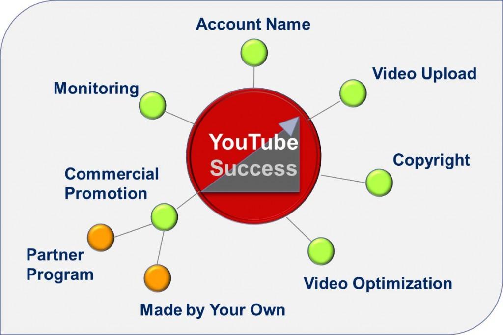 Thủ thuật Seo Video Youtube thành công